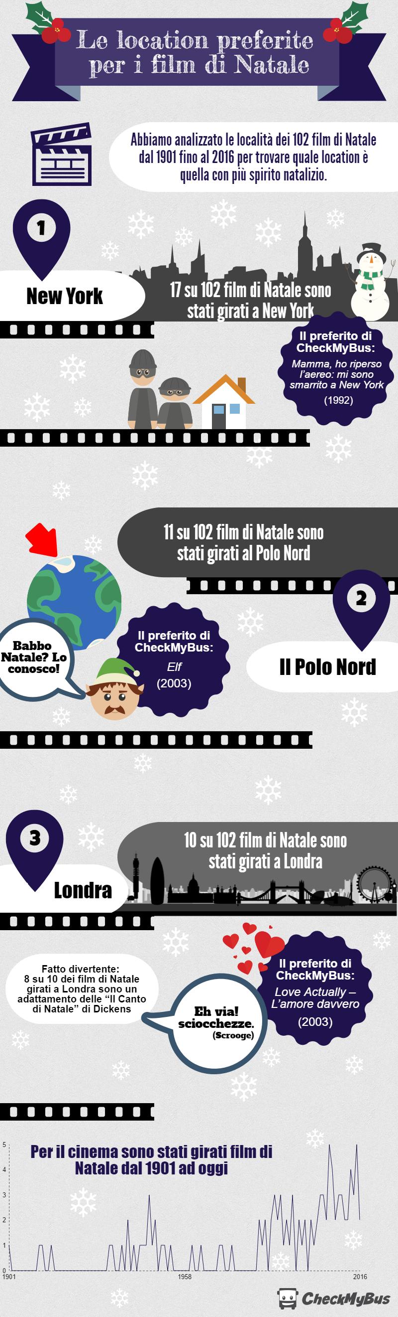 le location preferite per i film di Natale