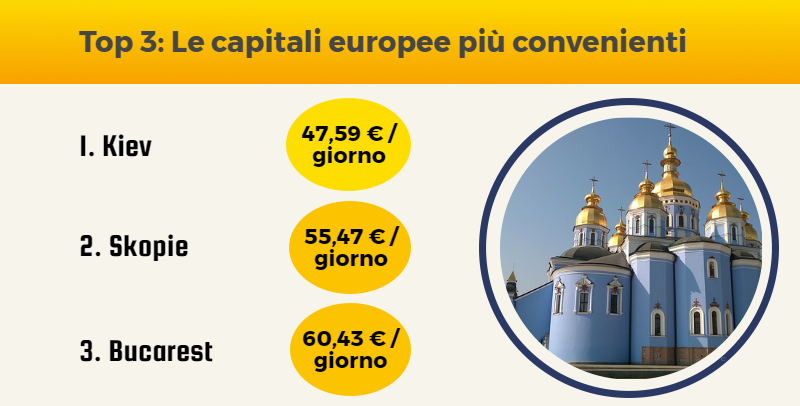 Top 3: Le capitali europee più convenienti